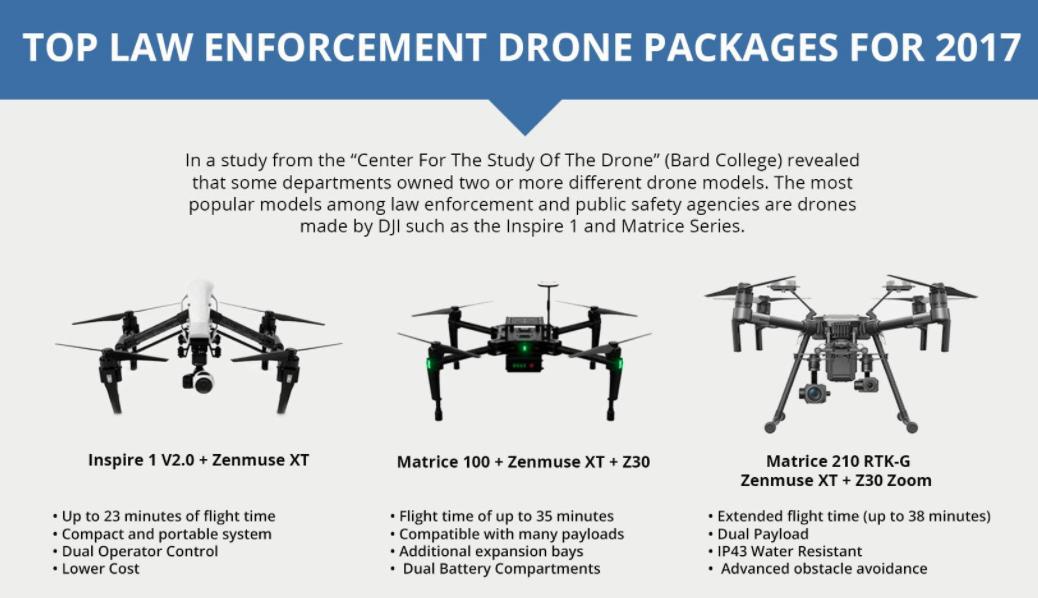 6 ways law enforcement uses drones