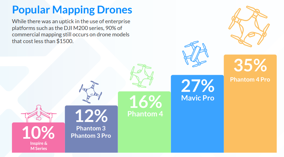 The most popular drones for mapping in 2018, according to DroneDeploy